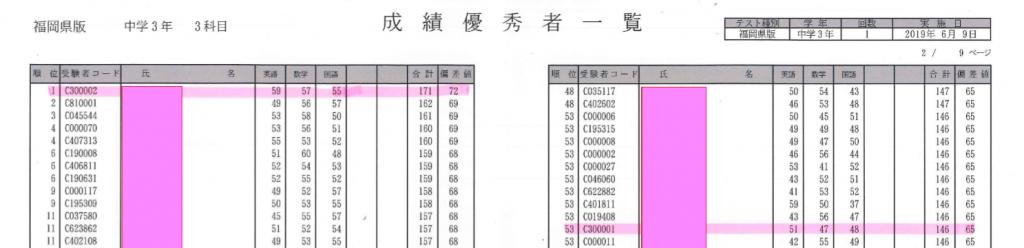 福岡県模試1位の生徒を輩出しました。